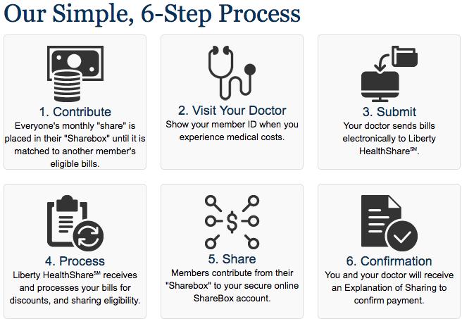 How Liberty Health Share work?
