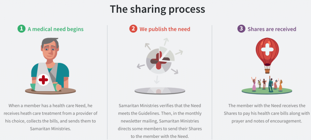 3 Step Process For Sharing