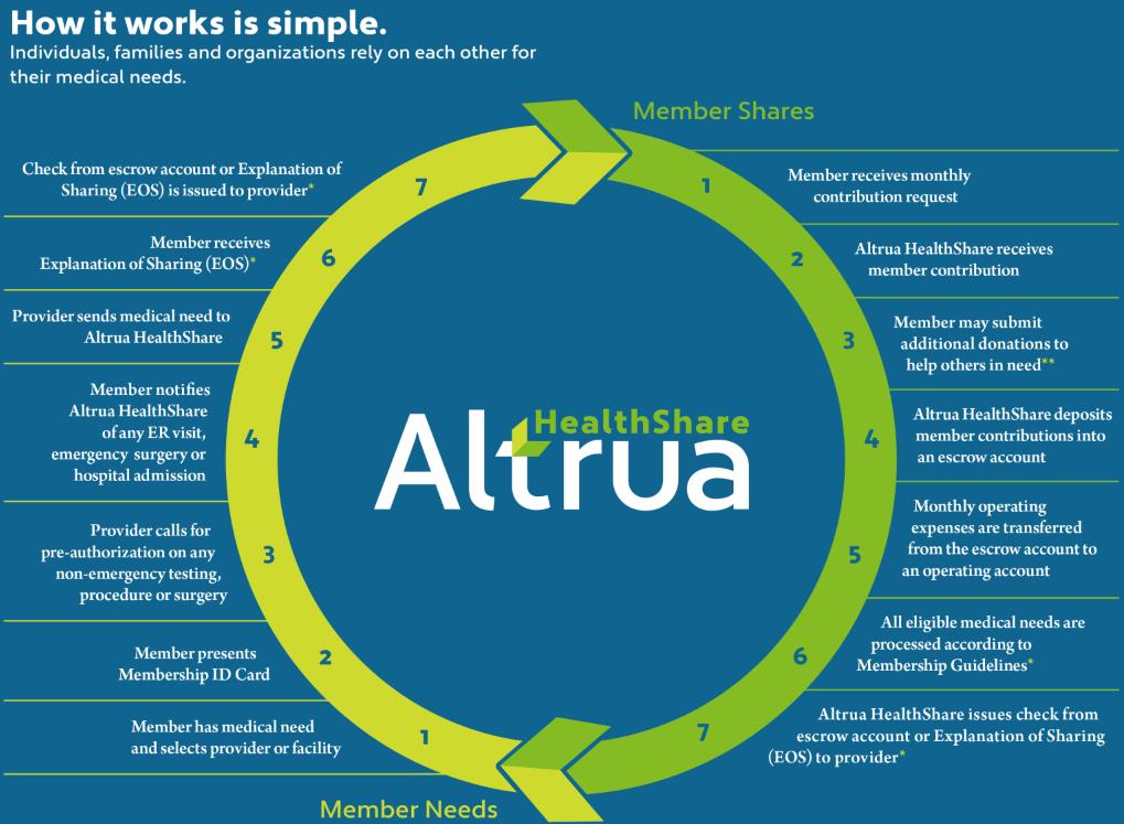 Altrua Member Shares Flow Chart